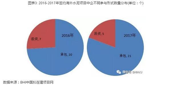 主要集中在亚洲,中国建材占七成 (附项目列表)